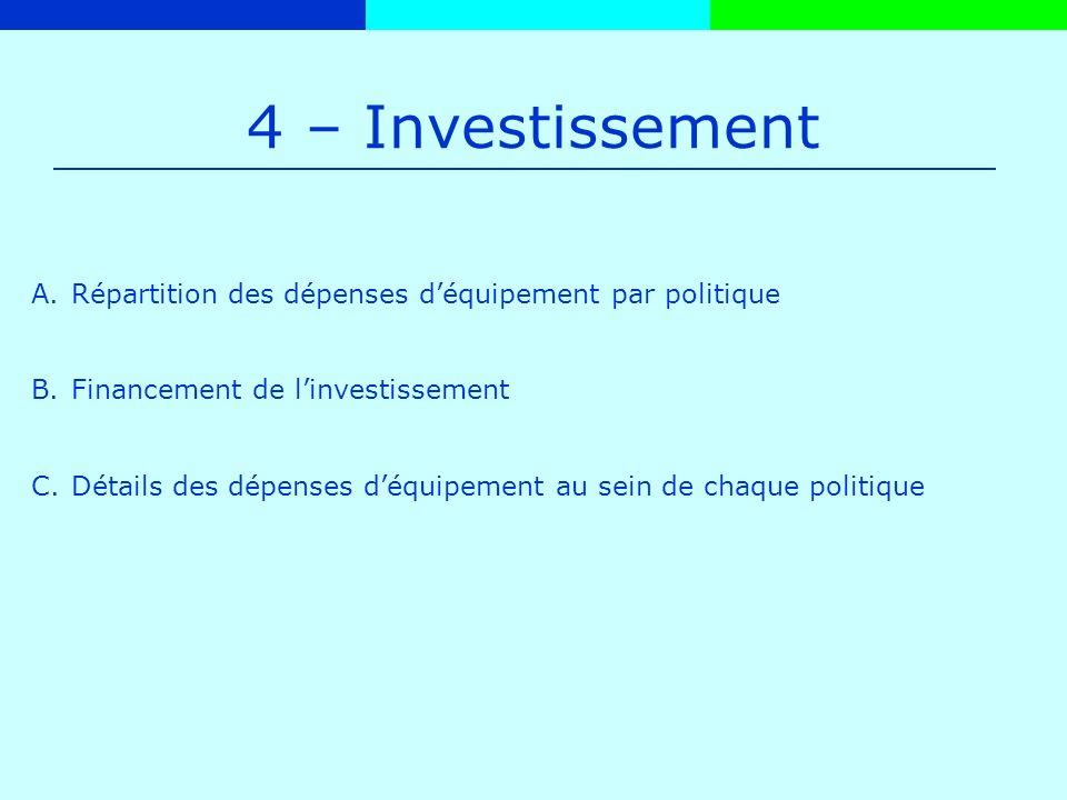 4 – Investissement A.Répartition des dépenses déquipement par politique B.Financement de linvestissement C.Détails des dépenses déquipement au sein de chaque politique