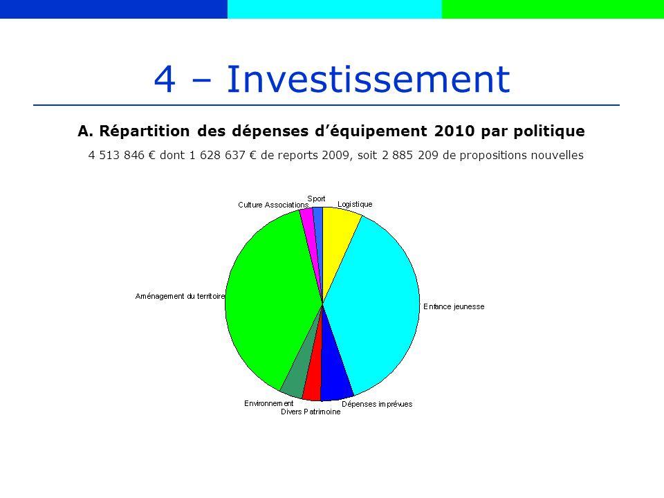 4 – Investissement 4 513 846 dont 1 628 637 de reports 2009, soit 2 885 209 de propositions nouvelles A.