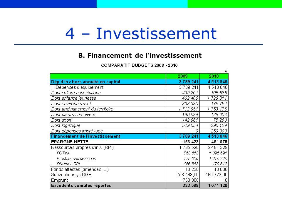 4 – Investissement B. Financement de linvestissement