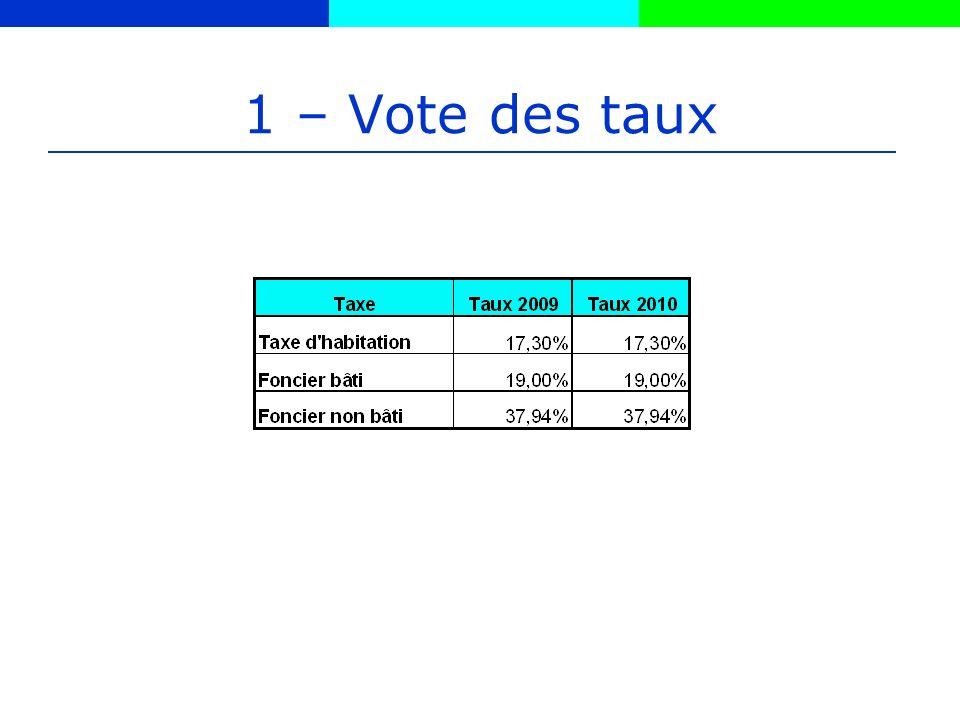 1 – Vote des taux