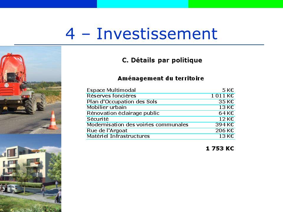 4 – Investissement C. Détails par politique