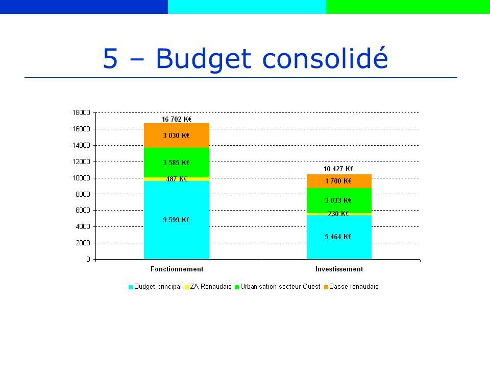 5 – Budget consolidé