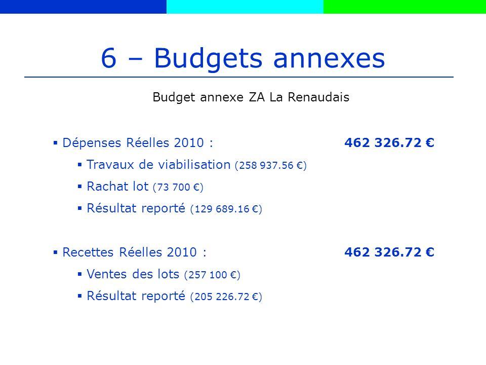 6 – Budgets annexes Budget annexe ZA La Renaudais Dépenses Réelles 2010 :462 326.72 Travaux de viabilisation (258 937.56 ) Rachat lot (73 700 ) Résultat reporté (129 689.16 ) Recettes Réelles 2010 :462 326.72 Ventes des lots (257 100 ) Résultat reporté (205 226.72 )