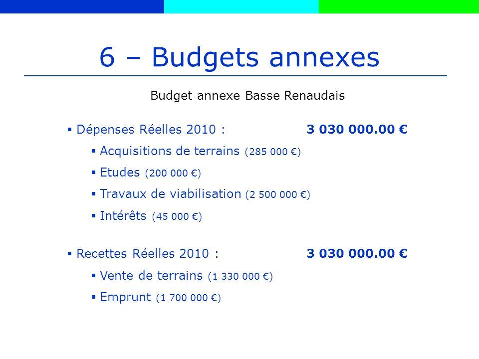 6 – Budgets annexes Budget annexe Basse Renaudais Dépenses Réelles 2010 :3 030 000.00 Acquisitions de terrains (285 000 ) Etudes (200 000 ) Travaux de viabilisation (2 500 000 ) Intérêts (45 000 ) Recettes Réelles 2010 :3 030 000.00 Vente de terrains (1 330 000 ) Emprunt (1 700 000 )