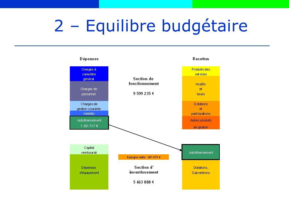 2 – Equilibre budgétaire
