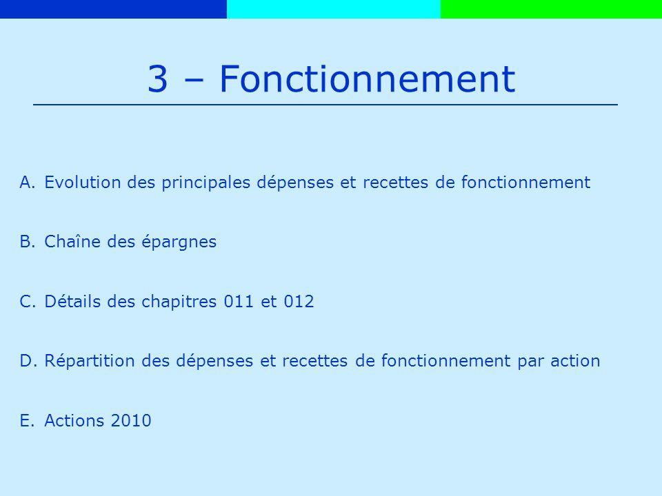 3 – Fonctionnement A.Evolution des principales dépenses et recettes de fonctionnement B.Chaîne des épargnes C.Détails des chapitres 011 et 012 D.Répartition des dépenses et recettes de fonctionnement par action E.Actions 2010