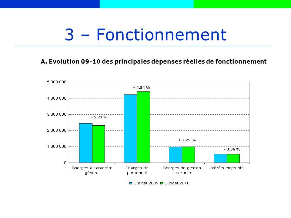 3 – Fonctionnement - 5.21 % + 4.54 % + 2.29 % - 3.36 % A.