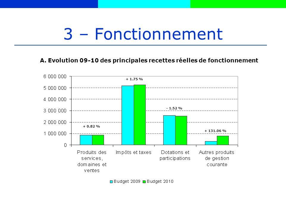 3 – Fonctionnement + 0.82 % + 1.75 % - 1.52 % + 131.06 % A.