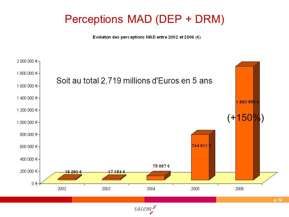 p 12 Perceptions MAD (DEP + DRM) Soit au total 2,719 millions d Euros en 5 ans (+150%)