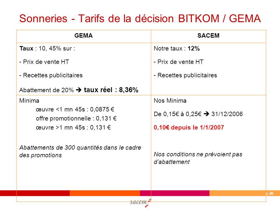p 20 Sonneries - Tarifs de la décision BITKOM / GEMA GEMASACEM Taux : 10, 45% sur : - Prix de vente HT - Recettes publicitaires Abattement de 20% taux réel : 8,36% Notre taux : 12% - Prix de vente HT - Recettes publicitaires Minima œuvre <1 mn 45s : 0,0875 offre promotionnelle : 0,131 œuvre >1 mn 45s : 0,131 Abattements de 300 quantités dans le cadre des promotions Nos Minima De 0,15 à 0,25 31/12/2006 0,10 depuis le 1/1/2007 Nos conditions ne prévoient pas dabattement