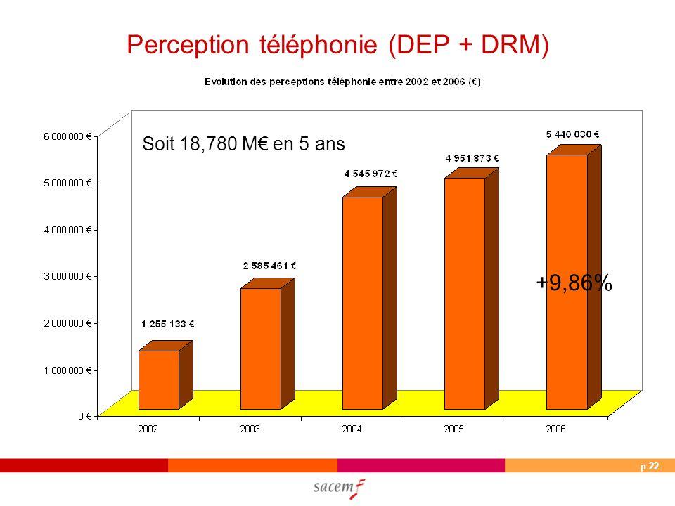 p 22 Perception téléphonie (DEP + DRM) Soit 18,780 M en 5 ans +9,86%