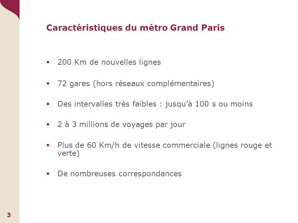Caractéristiques du métro Grand Paris 200 Km de nouvelles lignes 72 gares (hors réseaux complémentaires) Des intervalles très faibles : jusquà 100 s ou moins 2 à 3 millions de voyages par jour Plus de 60 Km/h de vitesse commerciale (lignes rouge et verte) De nombreuses correspondances 3