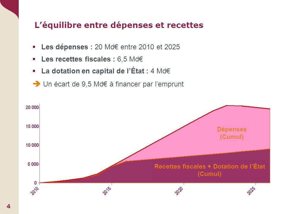 Les dépenses : 20 Md entre 2010 et 2025 Les recettes fiscales : 6,5 Md La dotation en capital de lÉtat : 4 Md Un écart de 9,5 Md à financer par lemprunt Dépenses (Cumul) Recettes fiscales + Dotation de lÉtat (Cumul) Léquilibre entre dépenses et recettes 4