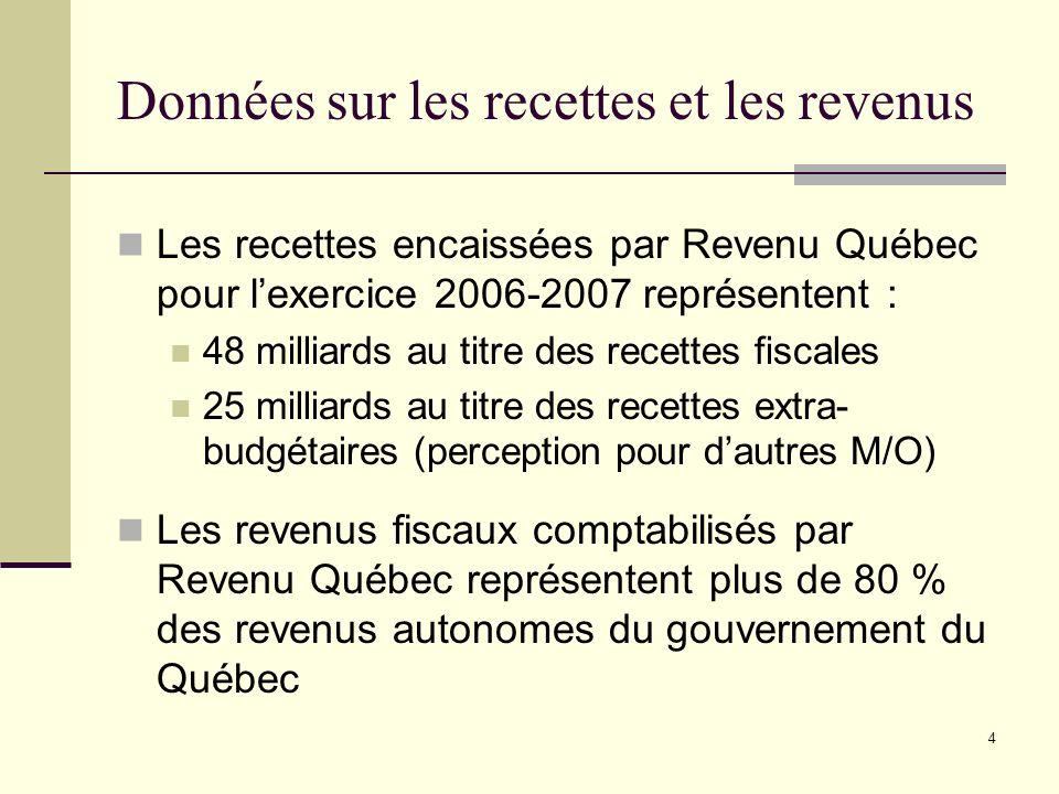 4 Données sur les recettes et les revenus Les recettes encaissées par Revenu Québec pour lexercice 2006-2007 représentent : 48 milliards au titre des recettes fiscales 25 milliards au titre des recettes extra- budgétaires (perception pour dautres M/O) Les revenus fiscaux comptabilisés par Revenu Québec représentent plus de 80 % des revenus autonomes du gouvernement du Québec