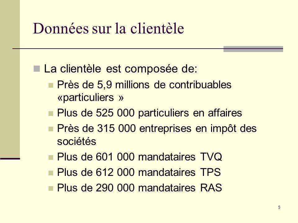 5 Données sur la clientèle La clientèle est composée de: Près de 5,9 millions de contribuables «particuliers » Plus de 525 000 particuliers en affaire