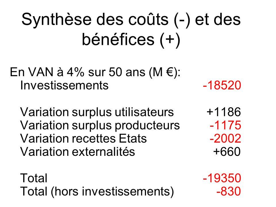 Synthèse des coûts (-) et des bénéfices (+) En VAN à 4% sur 50 ans (M ): Investissements-18520 Variation surplus utilisateurs +1186 Variation surplus