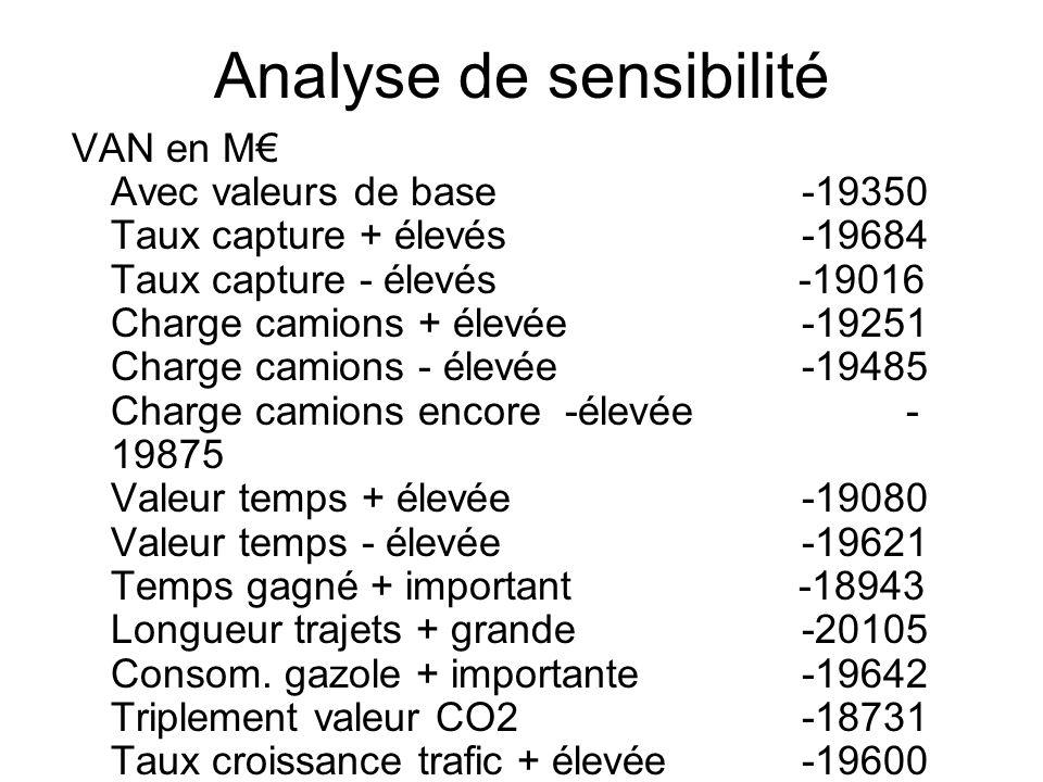 Analyse de sensibilité VAN en M Avec valeurs de base-19350 Taux capture + élevés-19684 Taux capture - élevés -19016 Charge camions + élevée-19251 Char
