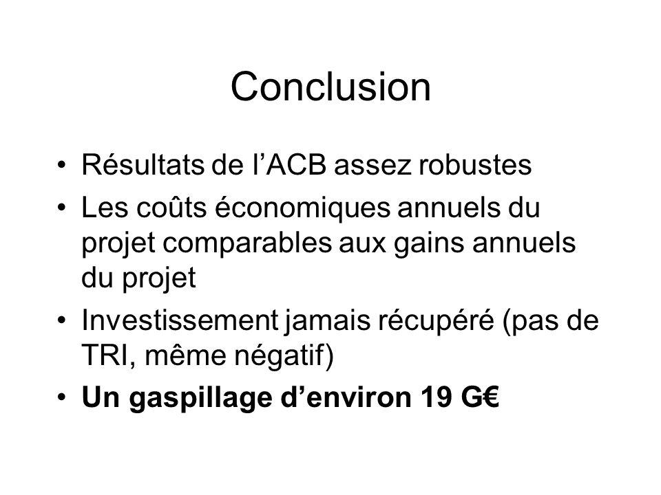 Conclusion Résultats de lACB assez robustes Les coûts économiques annuels du projet comparables aux gains annuels du projet Investissement jamais récu