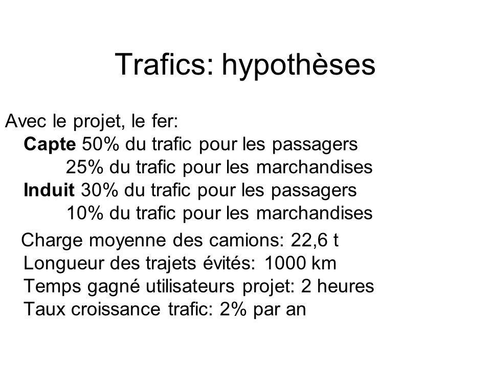 Trafics: hypothèses Avec le projet, le fer: Capte 50% du trafic pour les passagers 25% du trafic pour les marchandises Induit 30% du trafic pour les p
