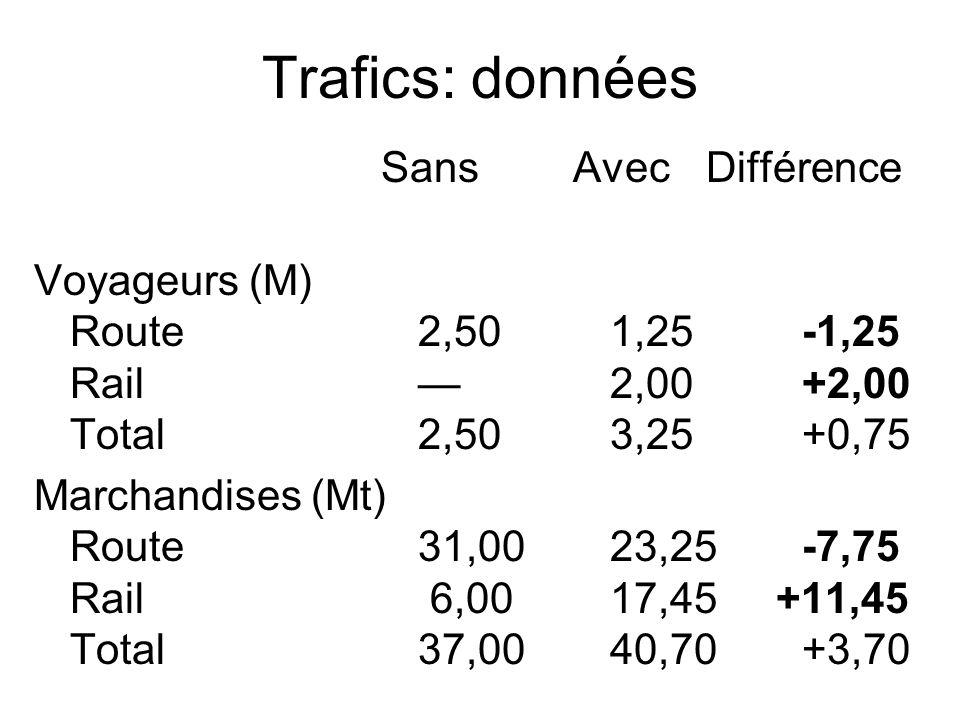 Trafics: données Sans AvecDifférence Voyageurs (M) Route2,501,25-1,25 Rail2,00+2,00 Total2,503,25+0,75 Marchandises (Mt) Route31,0023,25-7,75 Rail 6,0