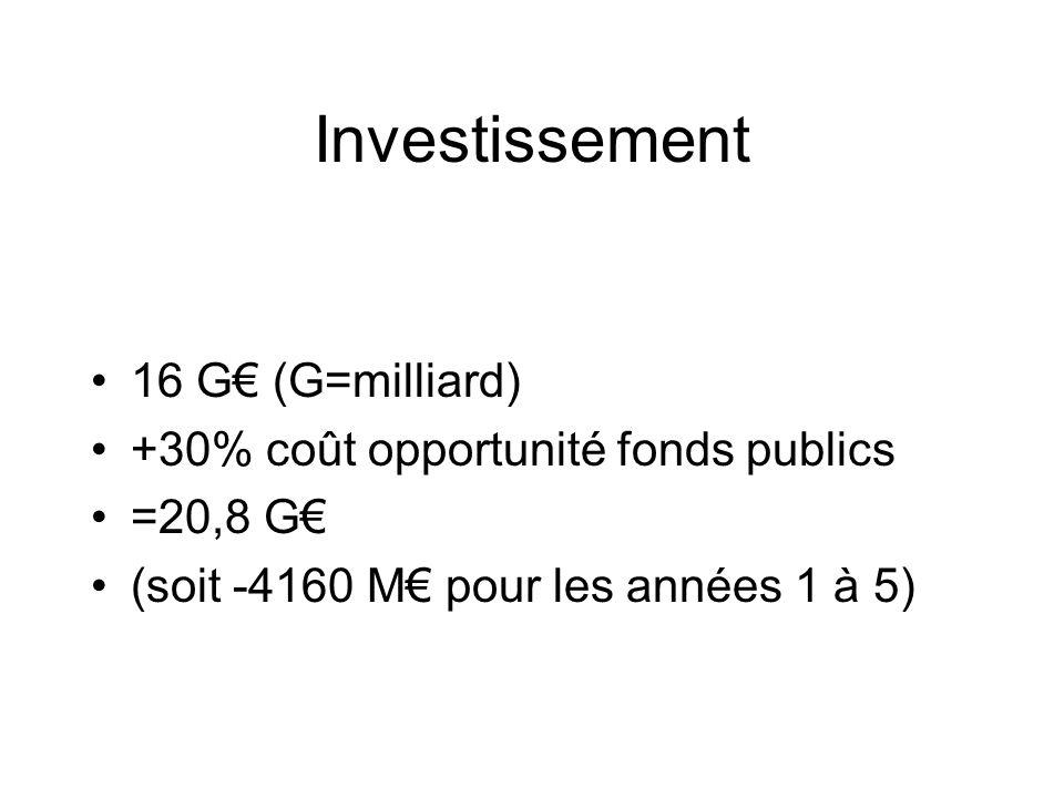 Investissement 16 G (G=milliard) +30% coût opportunité fonds publics =20,8 G (soit -4160 M pour les années 1 à 5)