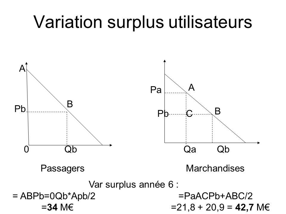 Variation surplus utilisateurs A B Pb 0Qb Passagers Pa A Pb QaQb Marchandises Var surplus année 6 : = ABPb=0Qb*Apb/2 =PaACPb+ABC/2 =34 M =21,8 + 20,9