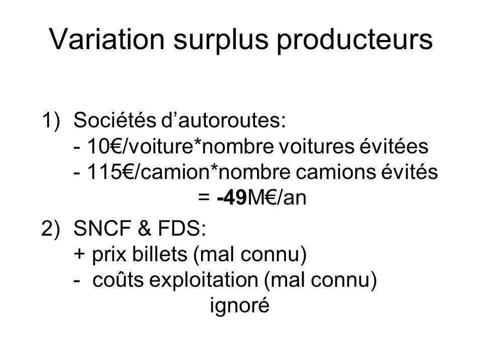 Variation surplus producteurs 1)Sociétés dautoroutes: - 10/voiture*nombre voitures évitées - 115/camion*nombre camions évités = -49M/an 2)SNCF & FDS: