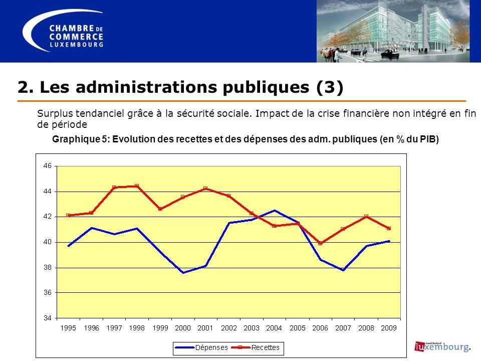 2. Les administrations publiques (3) Surplus tendanciel grâce à la sécurité sociale.