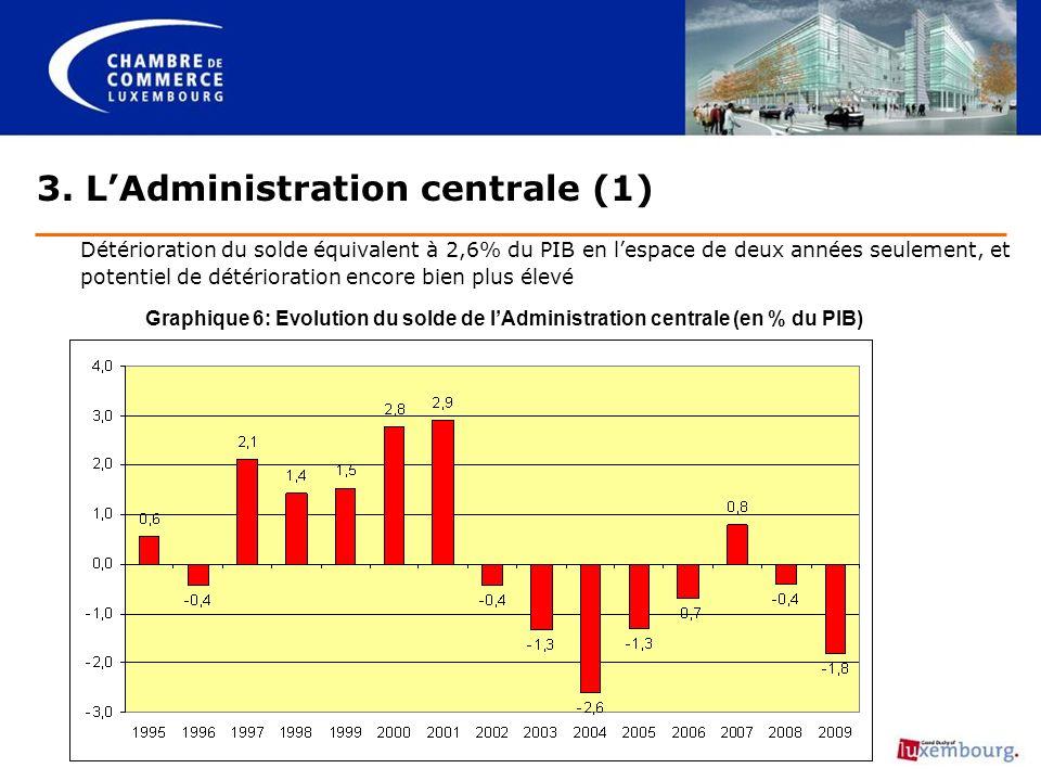 3. LAdministration centrale (1) Détérioration du solde équivalent à 2,6% du PIB en lespace de deux années seulement, et potentiel de détérioration enc