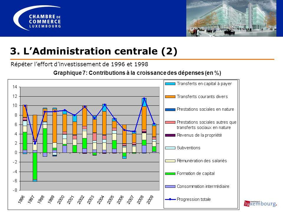 3. LAdministration centrale (2) Répéter leffort dinvestissement de 1996 et 1998 Graphique 7: Contributions à la croissance des dépenses (en %)