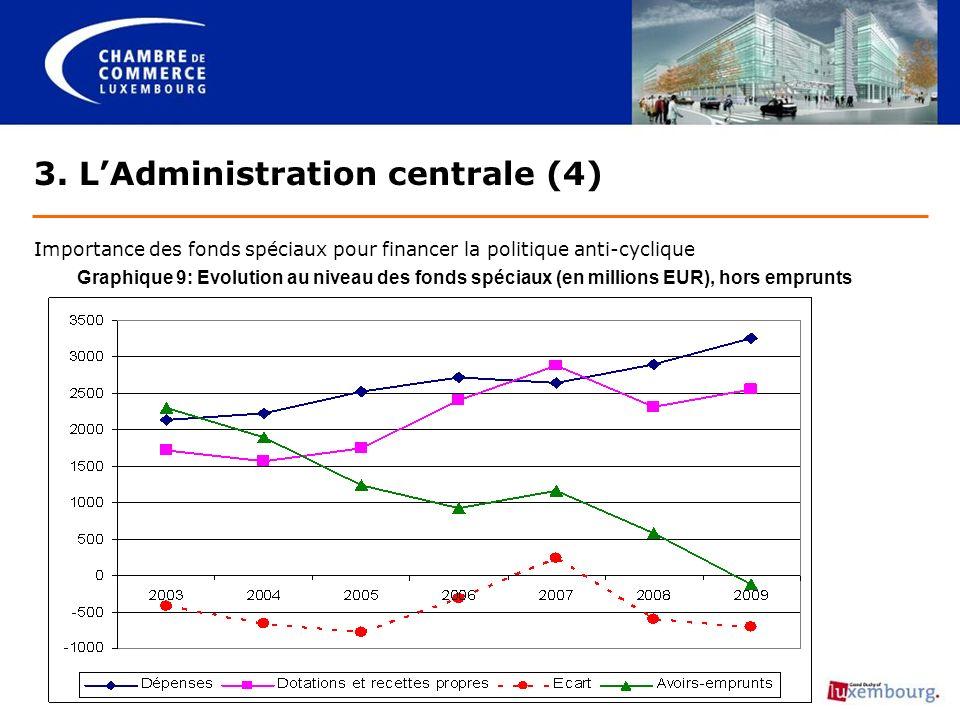 3. LAdministration centrale (4) Importance des fonds spéciaux pour financer la politique anti-cyclique Graphique 9: Evolution au niveau des fonds spéc