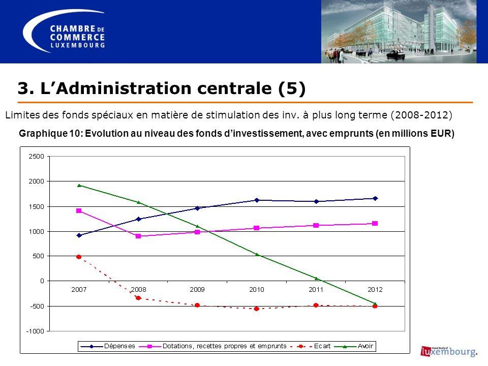 3. LAdministration centrale (5) Limites des fonds spéciaux en matière de stimulation des inv.