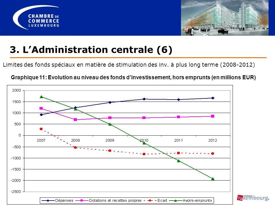 3. LAdministration centrale (6) Limites des fonds spéciaux en matière de stimulation des inv.