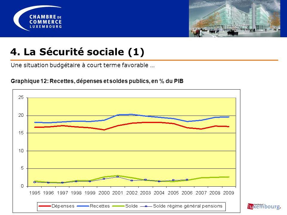 4. La Sécurité sociale (1) Une situation budgétaire à court terme favorable … Graphique 12: Recettes, dépenses et soldes publics, en % du PIB
