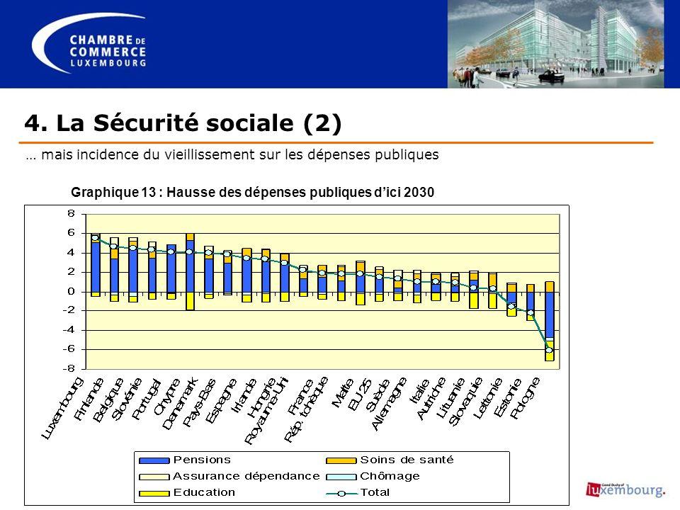 4. La Sécurité sociale (2) … mais incidence du vieillissement sur les dépenses publiques Graphique 13 : Hausse des dépenses publiques dici 2030