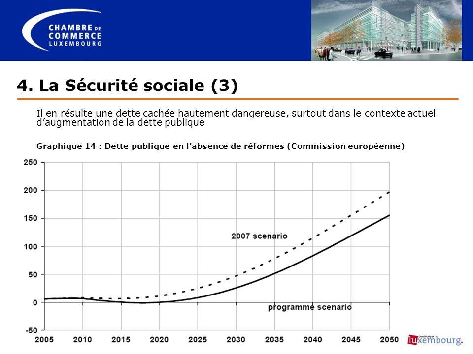 Il en résulte une dette cachée hautement dangereuse, surtout dans le contexte actuel daugmentation de la dette publique Graphique 14 : Dette publique en labsence de réformes (Commission européenne) 4.