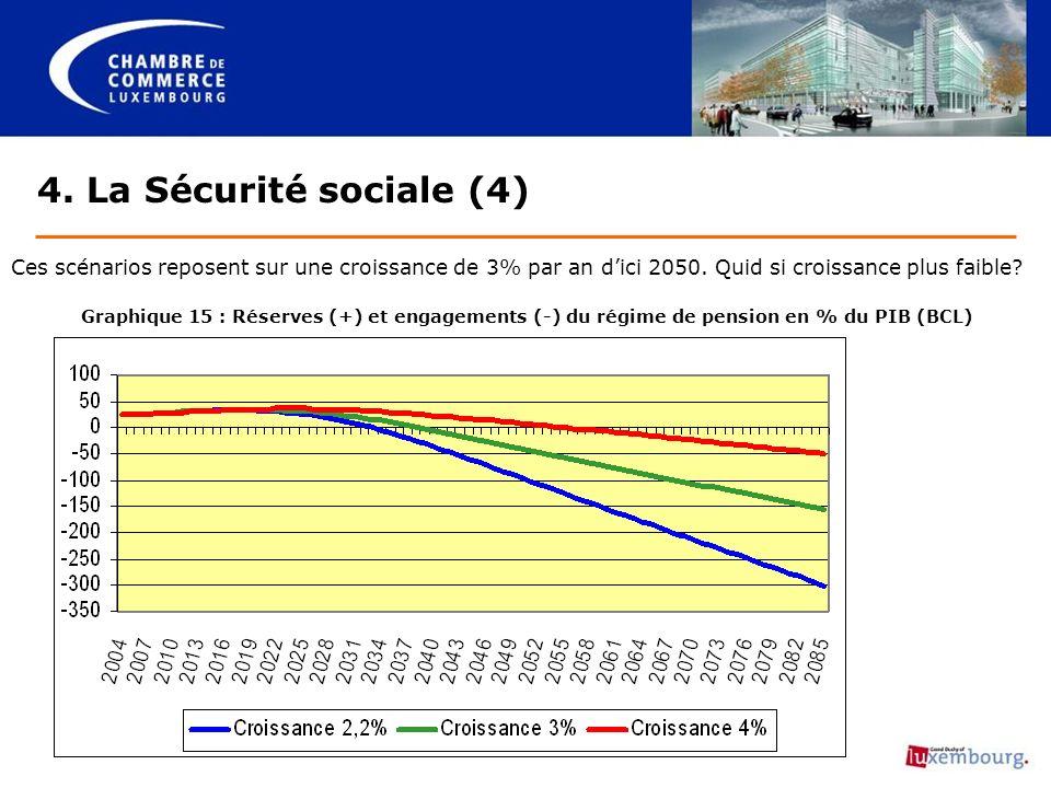 4. La Sécurité sociale (4) Ces scénarios reposent sur une croissance de 3% par an dici 2050.