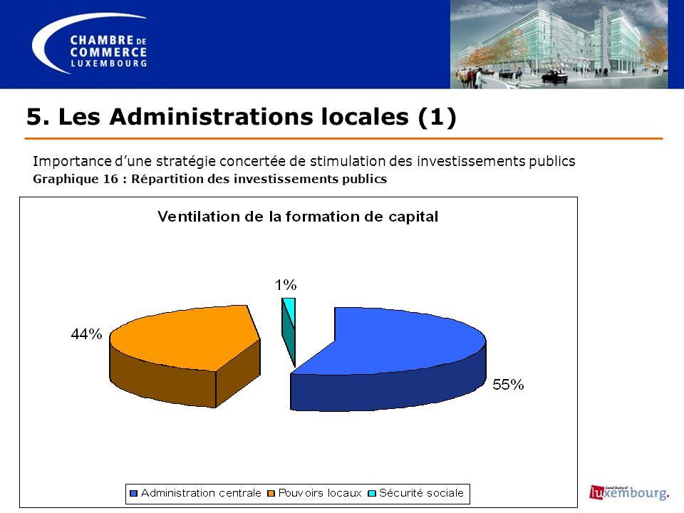 5. Les Administrations locales (1) Importance dune stratégie concertée de stimulation des investissements publics Graphique 16 : Répartition des inves