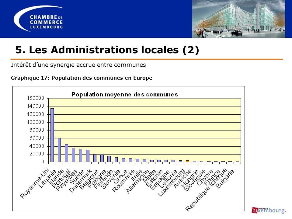 5. Les Administrations locales (2) Intérêt dune synergie accrue entre communes Graphique 17: Population des communes en Europe