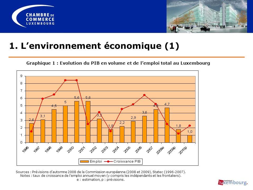 Graphique 1 : Evolution du PIB en volume et de lemploi total au Luxembourg 1.
