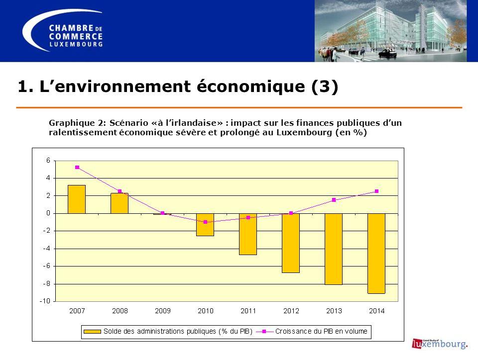 1. Lenvironnement économique (3) Graphique 2: Scénario «à lirlandaise» : impact sur les finances publiques dun ralentissement économique sévère et pro
