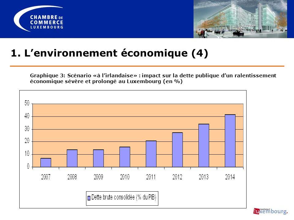1. Lenvironnement économique (4) Graphique 3: Scénario «à lirlandaise» : impact sur la dette publique dun ralentissement économique sévère et prolongé