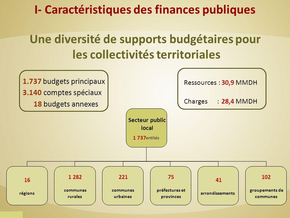 Une diversité de supports budgétaires pour les collectivités territoriales Secteur public local 1 737 entités 16 régions 1 282 communes rurales 102 gr