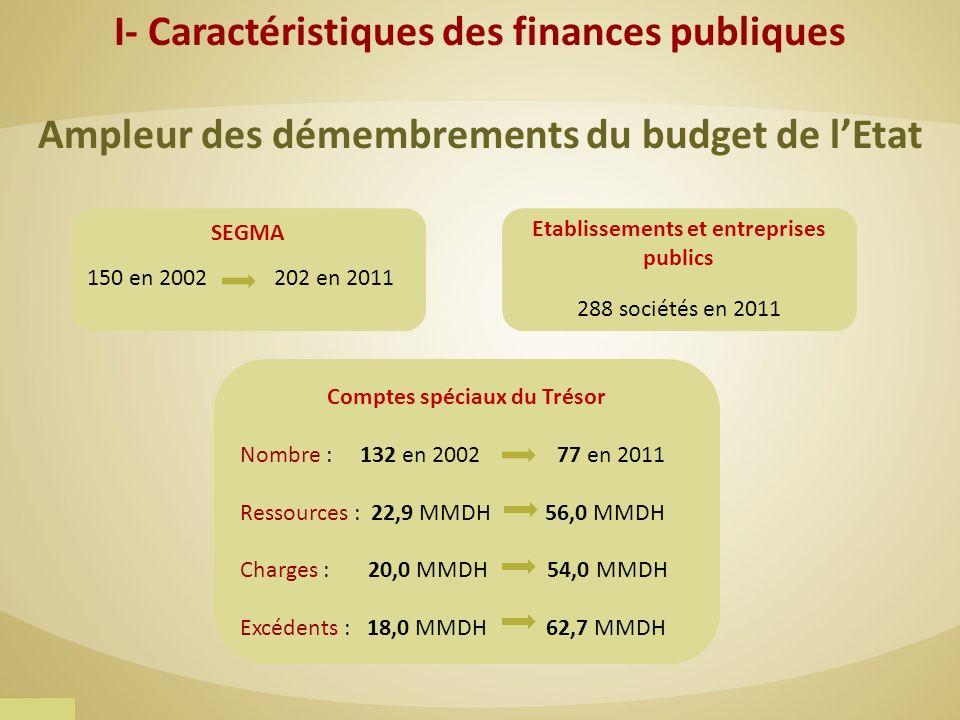 Ampleur des démembrements du budget de lEtat SEGMA 150 en 2002 202 en 2011 Etablissements et entreprises publics 288 sociétés en 2011 Comptes spéciaux