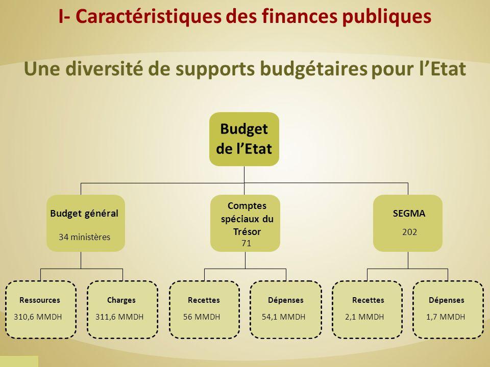 Une diversité de supports budgétaires pour lEtat Budget de lEtat Budget général 34 ministères 71 Comptes spéciaux du Trésor 202 SEGMA Ressources 310,6