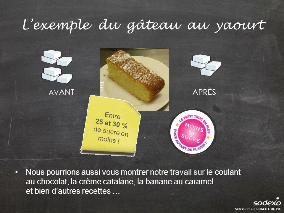 Lexemple du gâteau au yaourt Nous pourrions aussi vous montrer notre travail sur le coulant au chocolat, la crème catalane, la banane au caramel et bien dautres recettes … AV ANTAPRÈS Entre 25 et 30 % de sucre en moins !