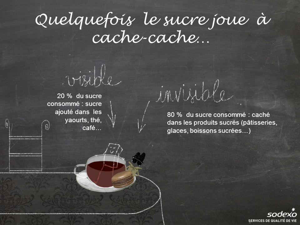 Quelquefois le sucre joue à cache-cache… 20 % du sucre consommé : sucre ajouté dans les yaourts, thé, café… 80 % du sucre consommé : caché dans les produits sucrés (pâtisseries, glaces, boissons sucrées…)