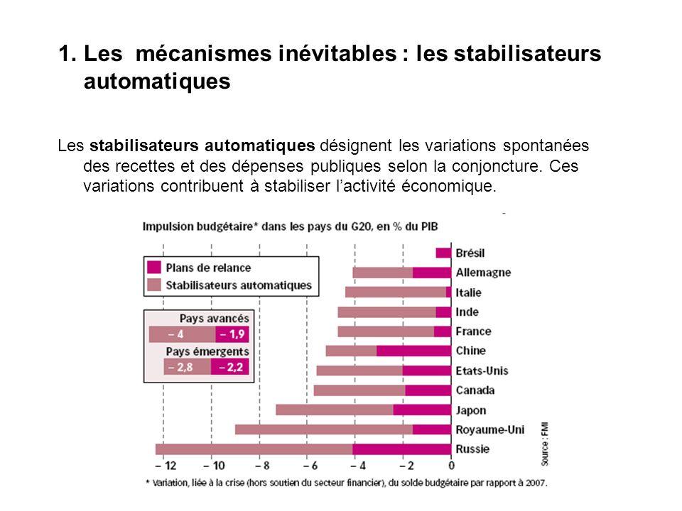 1.Les mécanismes inévitables : les stabilisateurs automatiques Les stabilisateurs automatiques désignent les variations spontanées des recettes et des