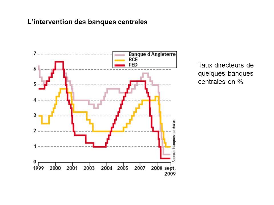 Lintervention des banques centrales Taux directeurs de quelques banques centrales en %