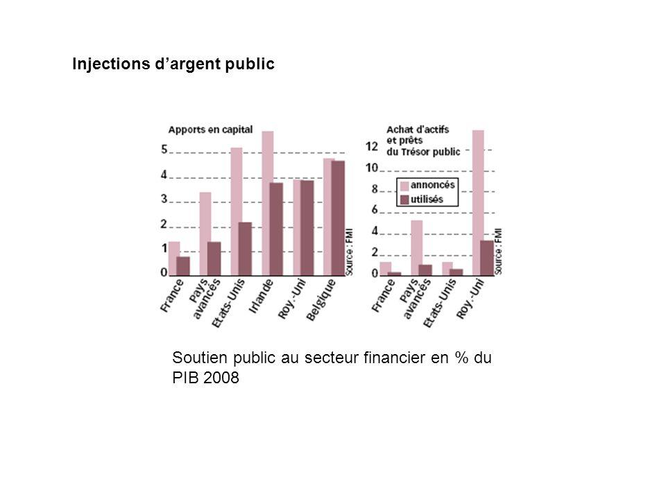 Injections dargent public Soutien public au secteur financier en % du PIB 2008